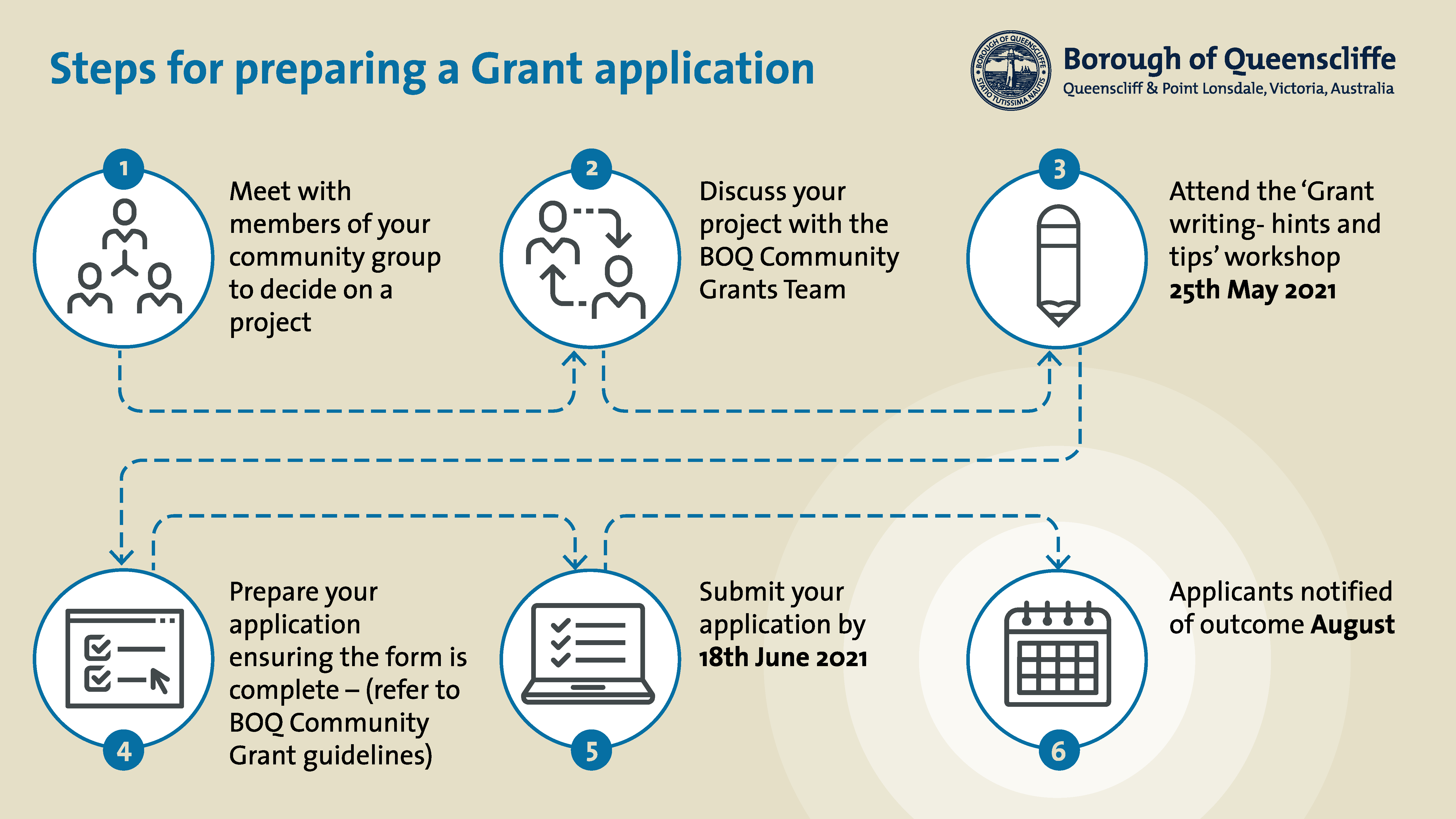 Flowchart showing the steps for preparing a grant application